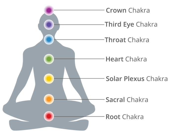 What Are Chakras? and How They Work?